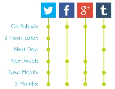 5 Elements to Build a Digital Marketing for Small Businesses - optimize social media sharing