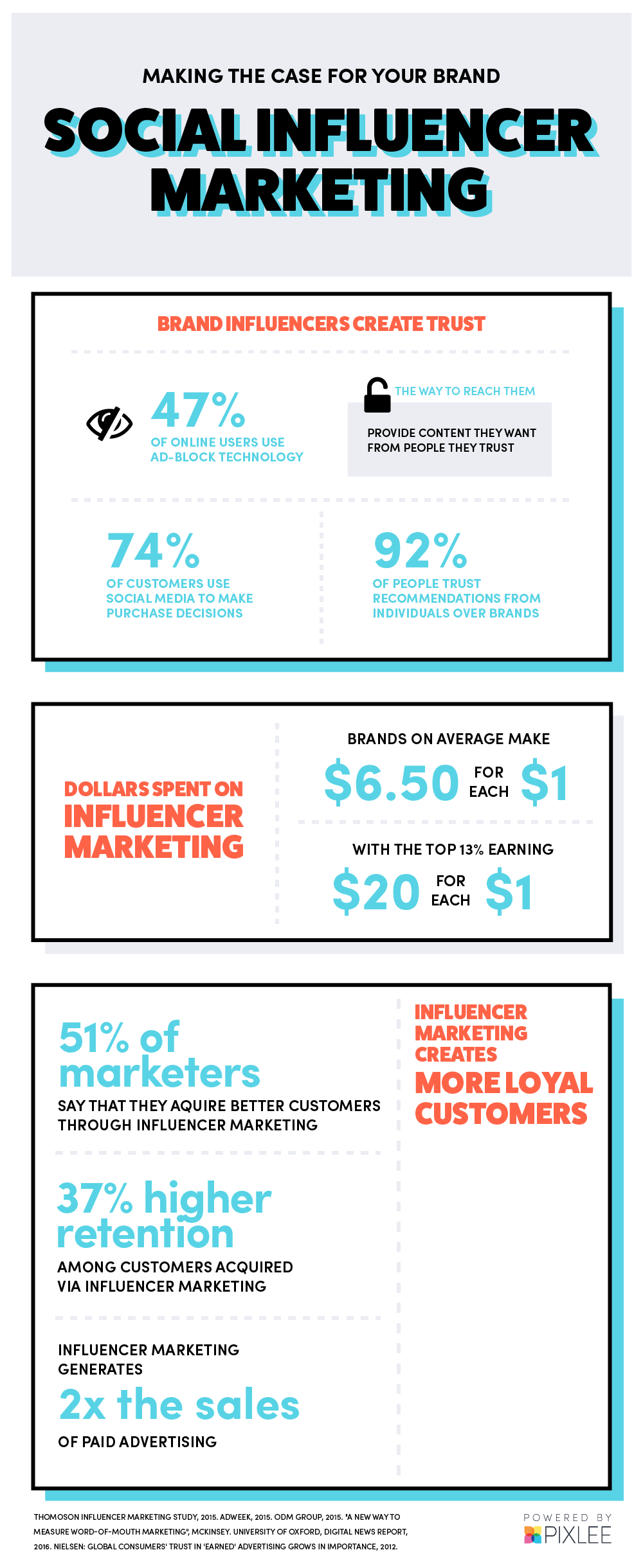 The Best Influencer Marketing Platform for Finding Instagram Influencers [Infographic]
