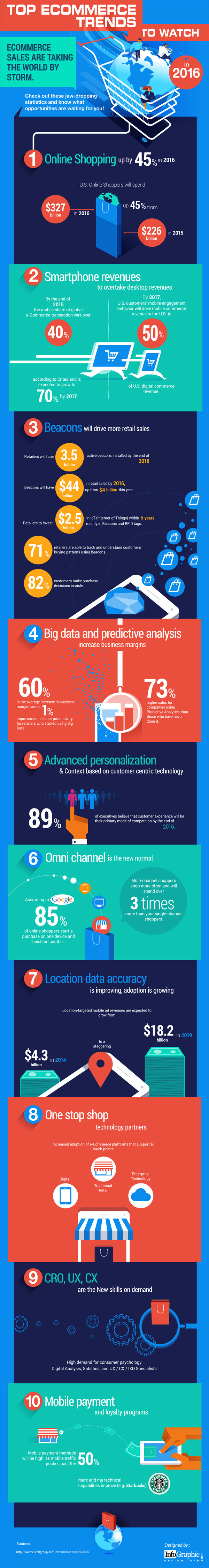Top E-Commerce Trends to Keep and Eye On [Infographic]