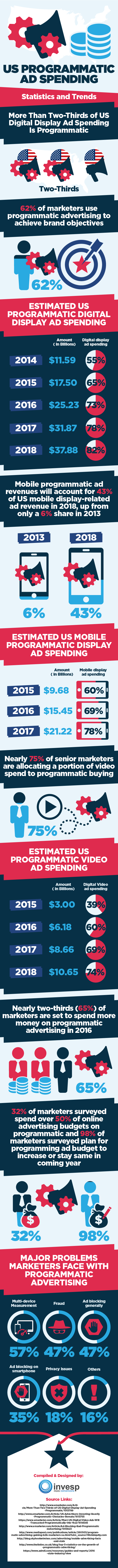 What is the Future of Programmatic Advertising in the US? [Infographic] - US programmatic ad spending