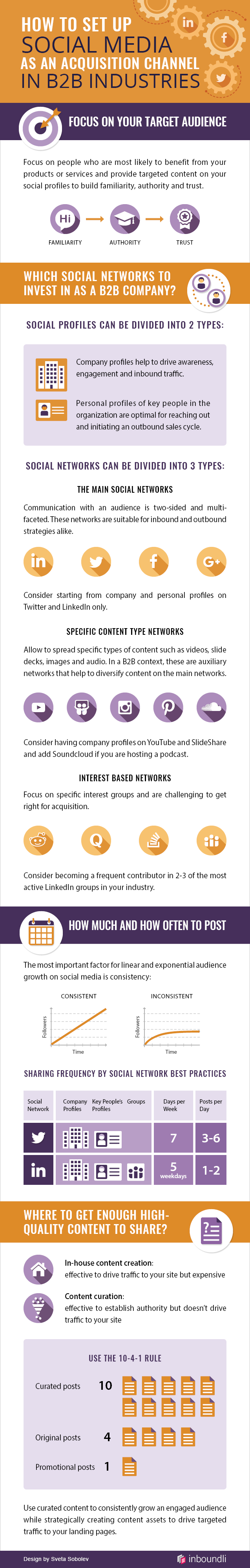 How to Set Up Social Media as an Acquisition Channel in B2B Industries [Infographic] - Infographic showing how to setup social media channels as a B2B company