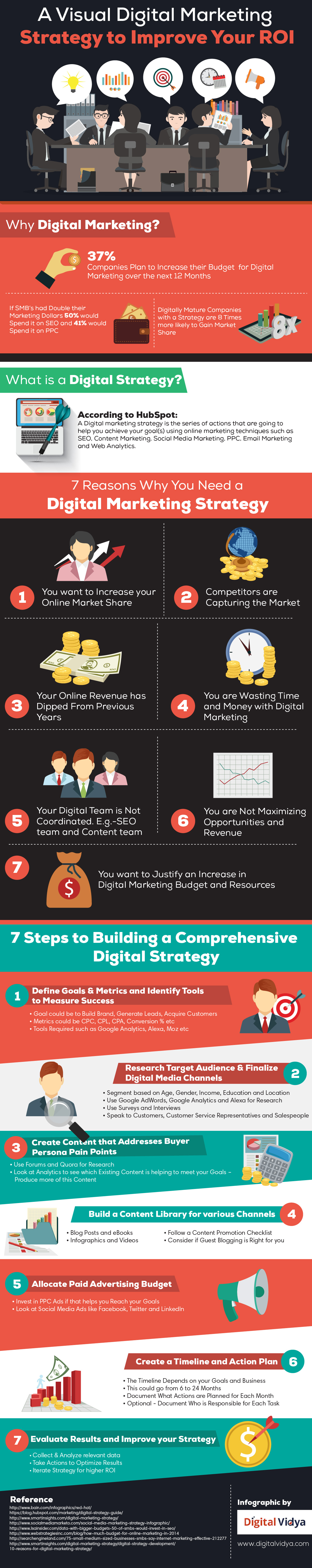 7 Steps To Building A Comprehensive Digital Marketing Strategy [Infographic]