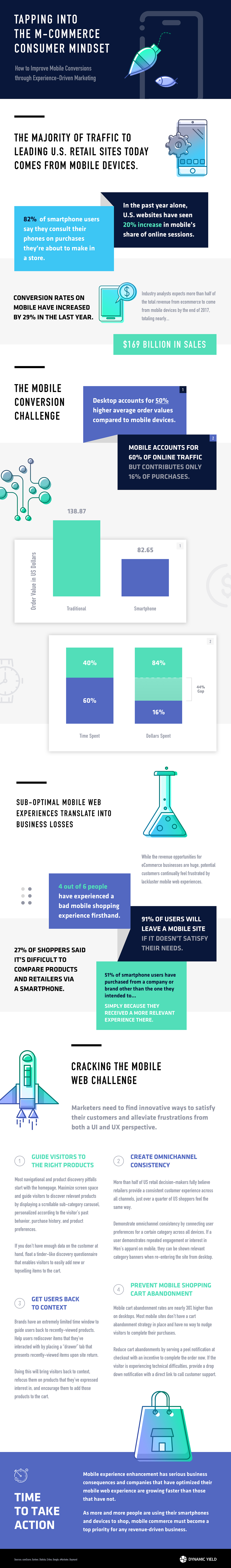 Cracking the Mobile Web Challenge [Infographic] - Closing the Mobile Conversion