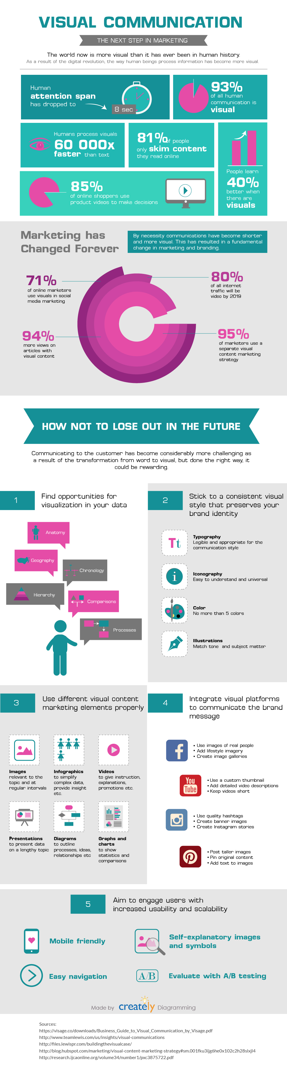 Why you need visual communication in marketing and how to do it right info-graphic