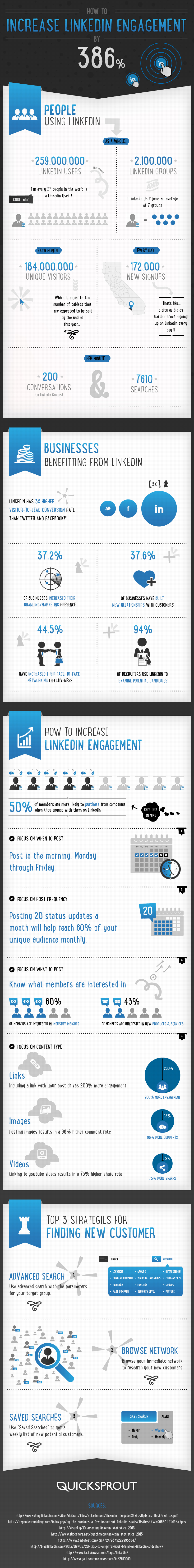Increase LinkedIn Engagement by 386%25 Infographic