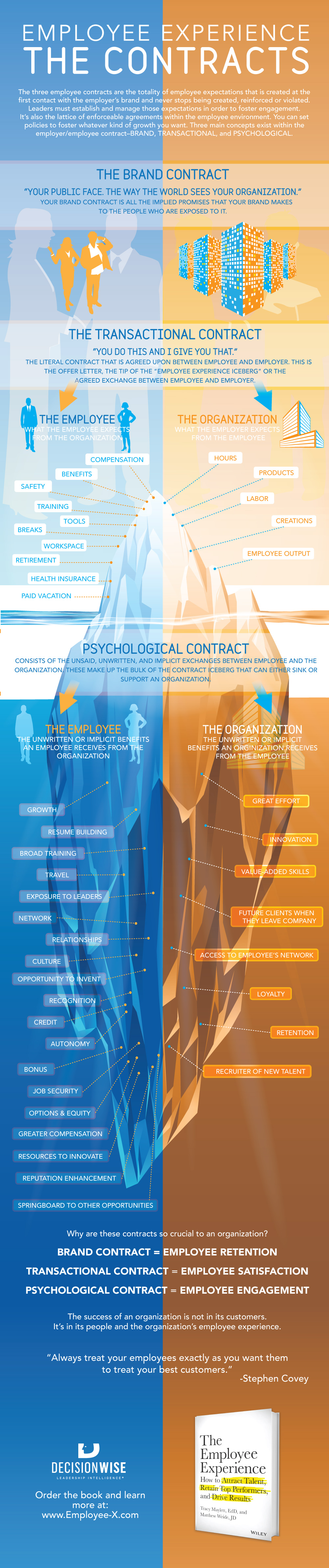 Infographic: The 3 Employee Experience Contracts