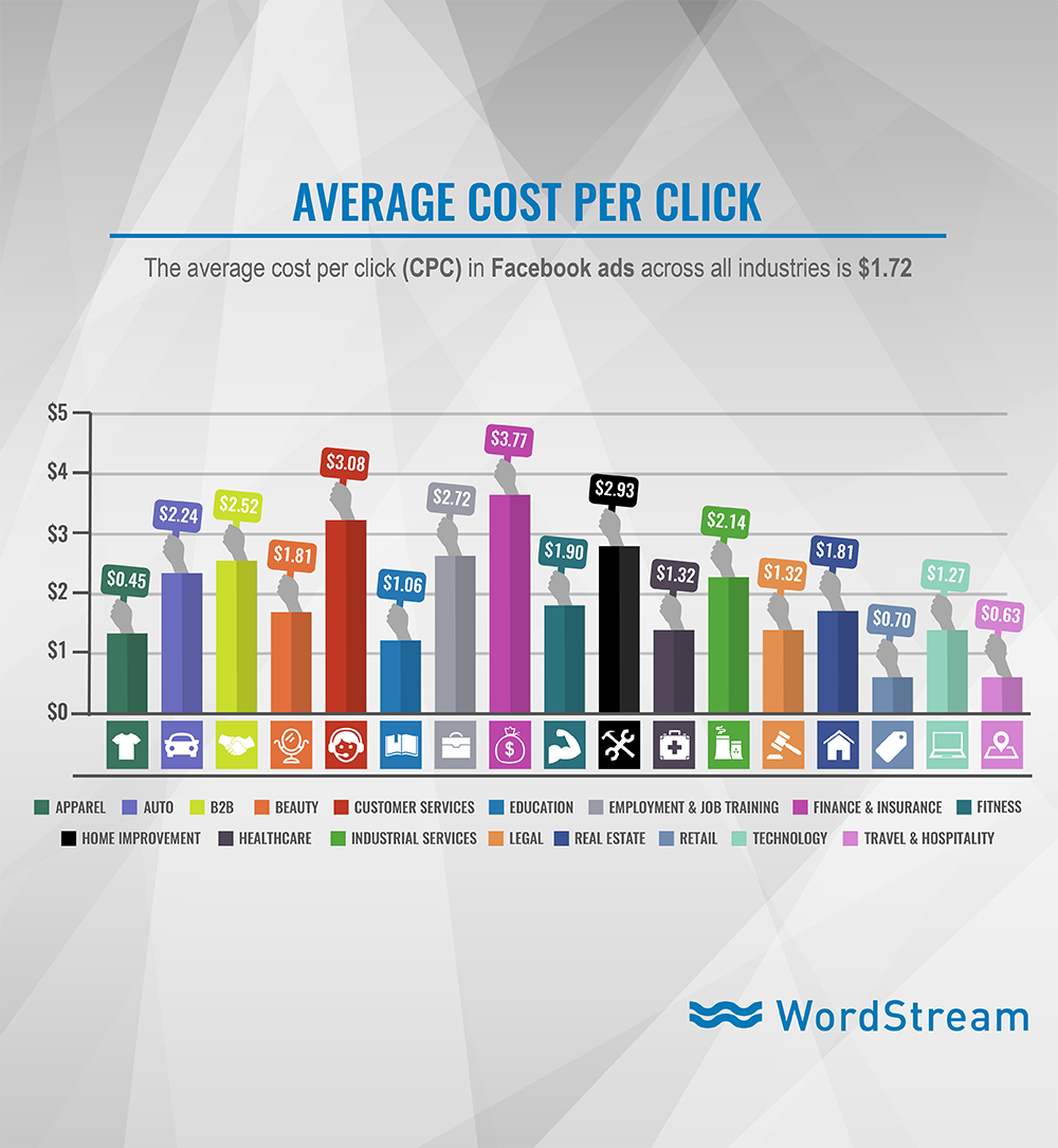 Facebook Ad Benchmarks for YOUR Industry - average facebook cost per click