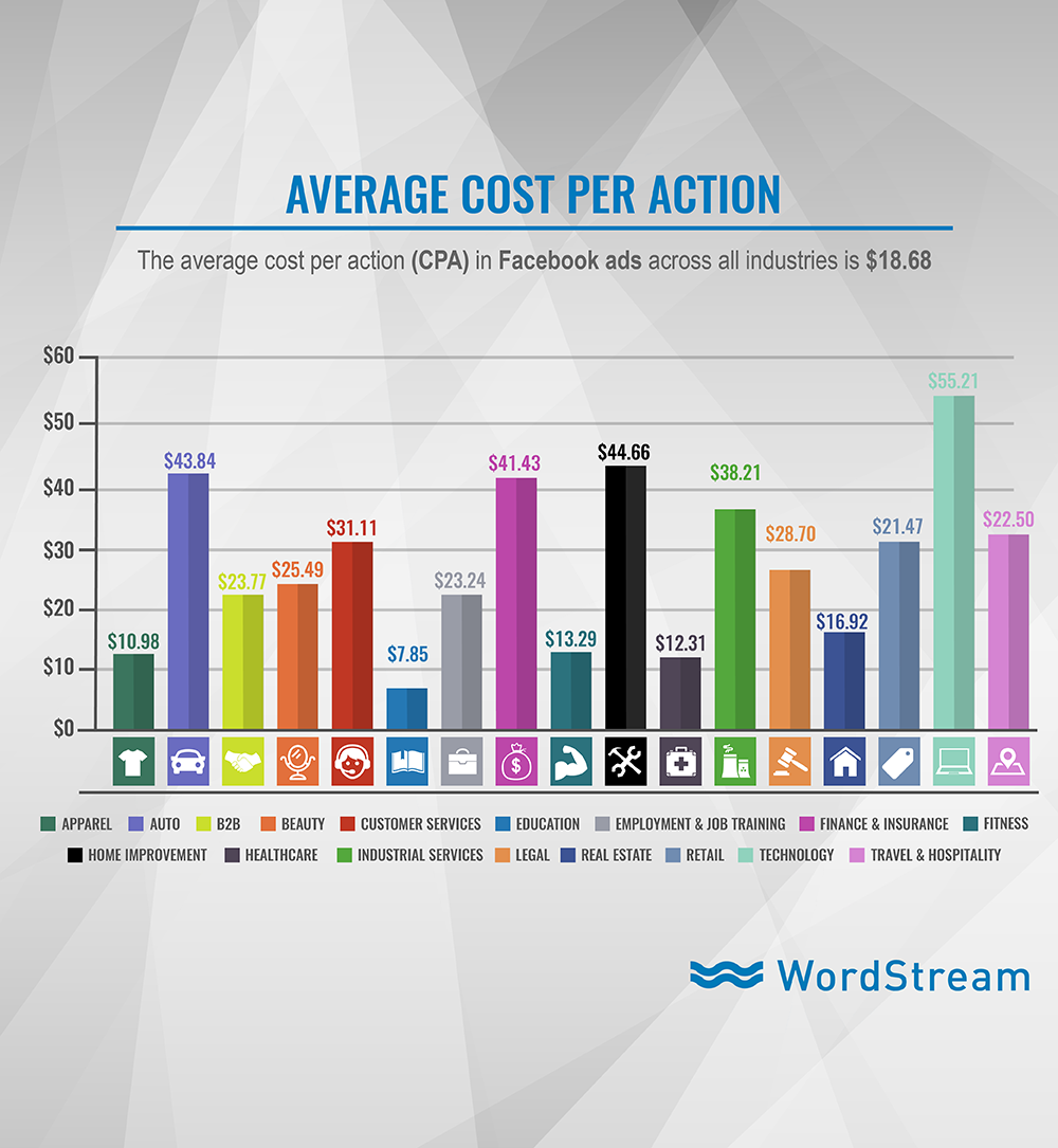 Facebook Ad Benchmarks for YOUR Industry - average cpa on facebook