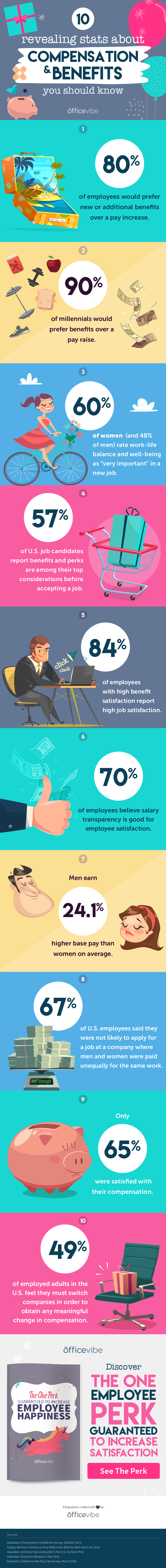 10 Revealing Statistics About Compensation And Benefits You Should Know [Infographic]