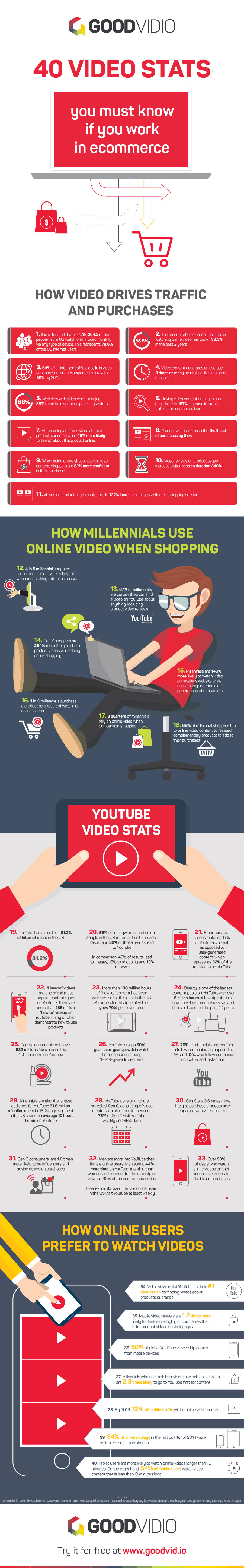 40 Stats That Show Why Ecommerce Needs Video to Grow [Infographic]