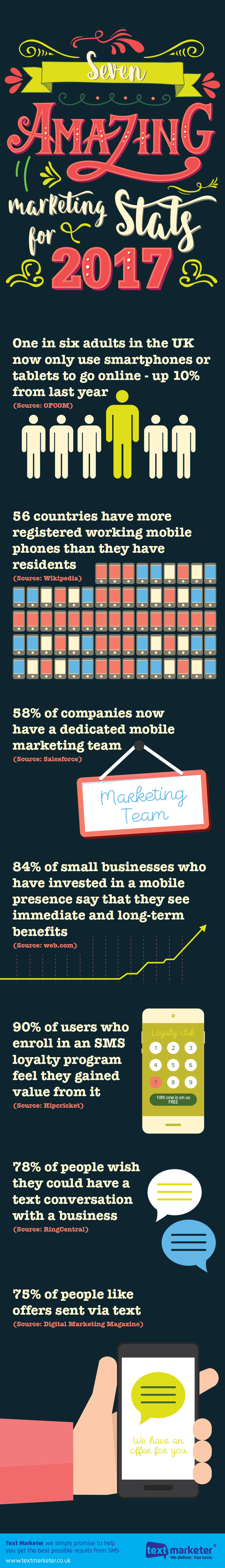 Amazing Marketing Stats for 2017 [Infographic]