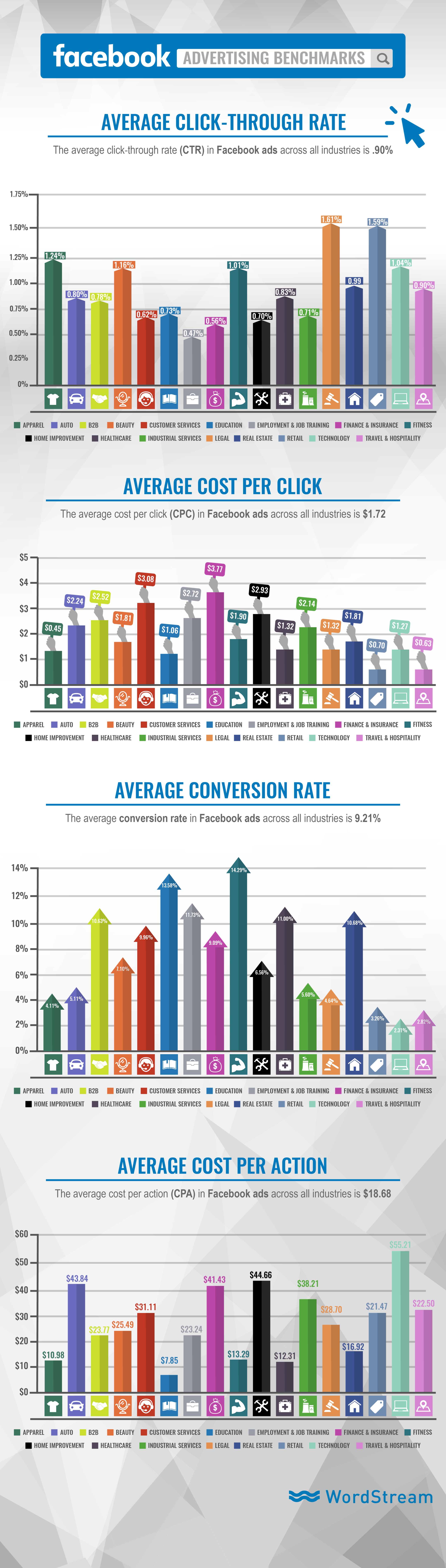 Facebook Ad Benchmarks for YOUR Industry - facebook ad performance benchmarks