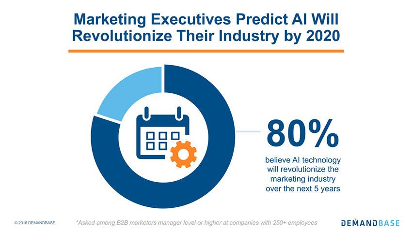 How AI Will Transform B2B Marketing