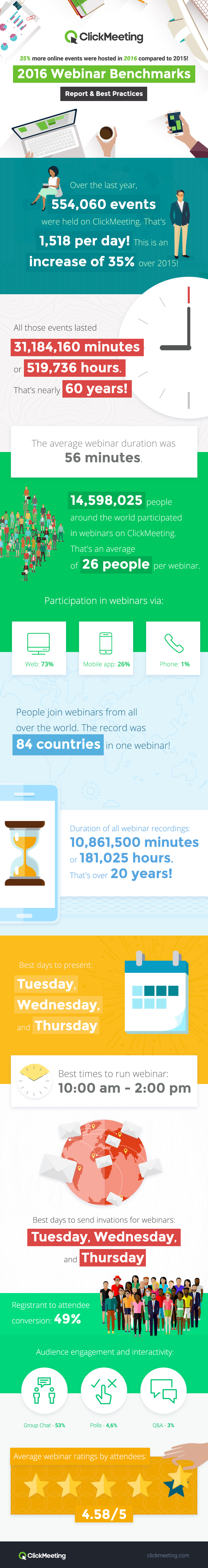 New Report Shows How Best To Pitch a Webinar [Infographic]