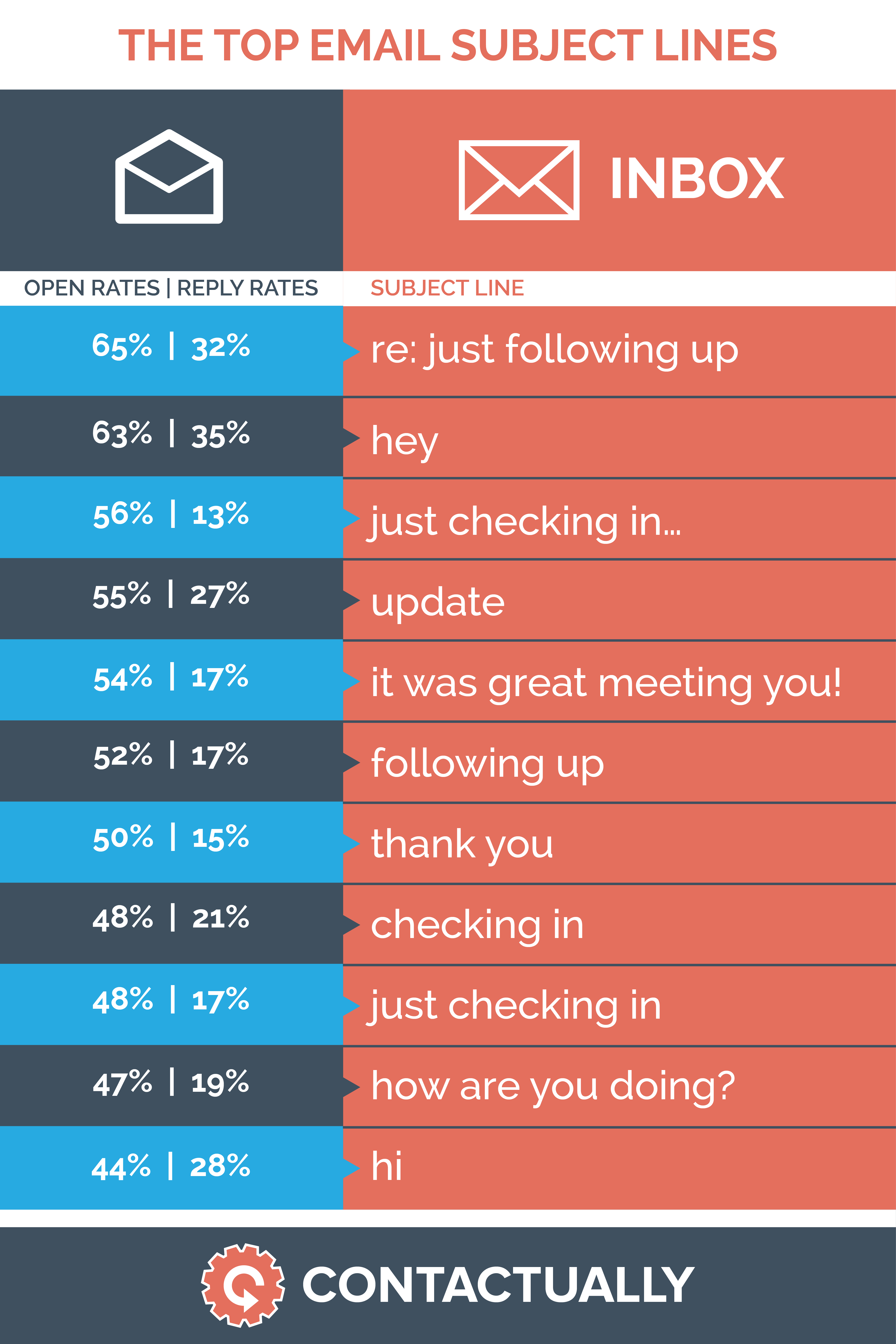 Pay Attention to Me: The Best Subject Lines [Infographic]