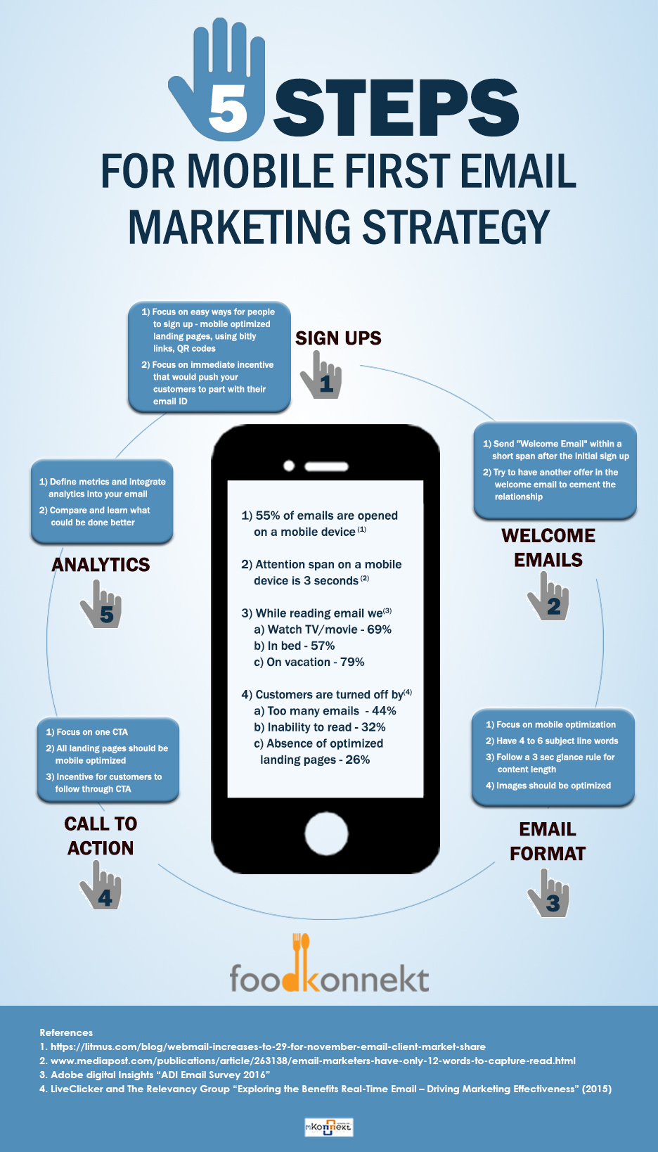 5 Steps To Prepare For Mobile Email Marketing
