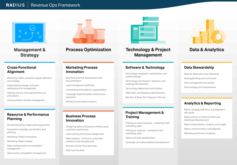 Revenue Ops Framework