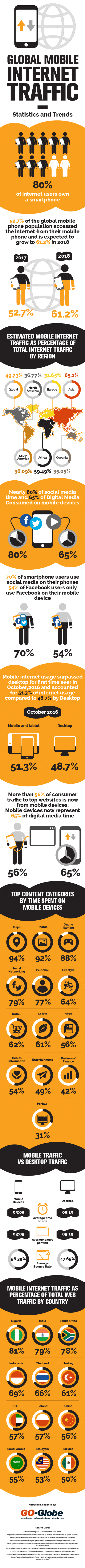 Global mobile internet traffic