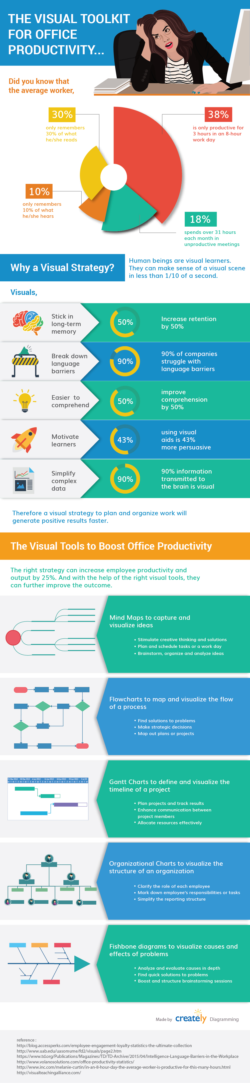 Visual tools to improve office productivity infographic