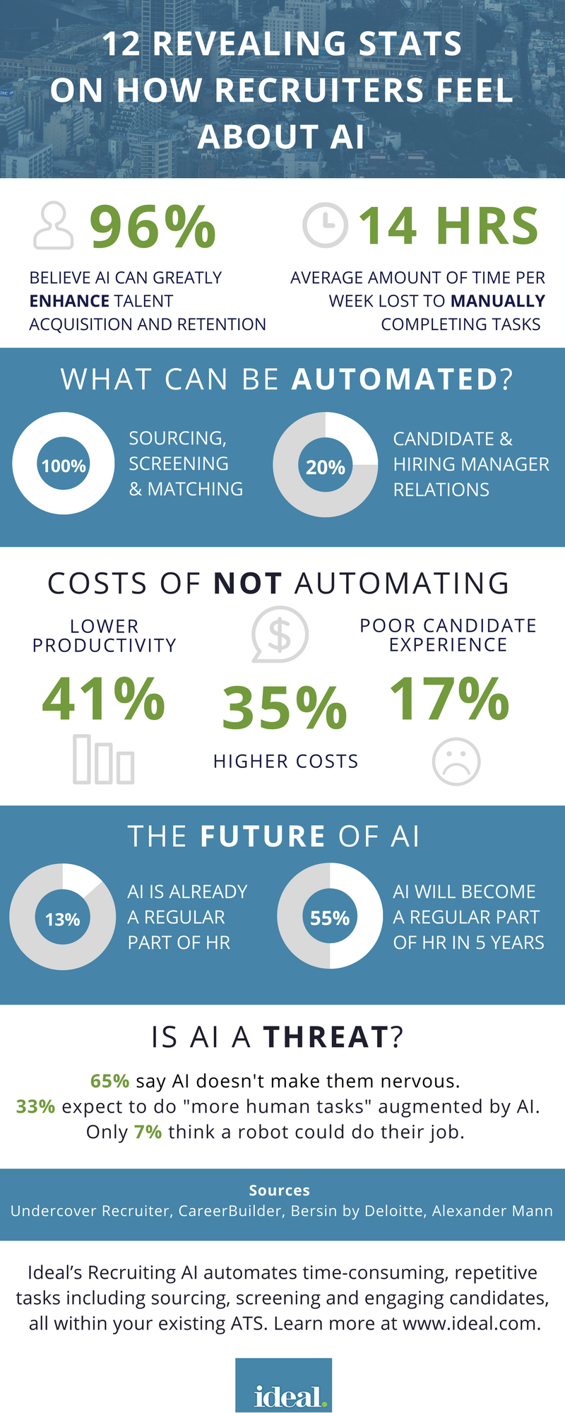 12 Revealing Stats On How Recruiters Feel About AI [Infographic]