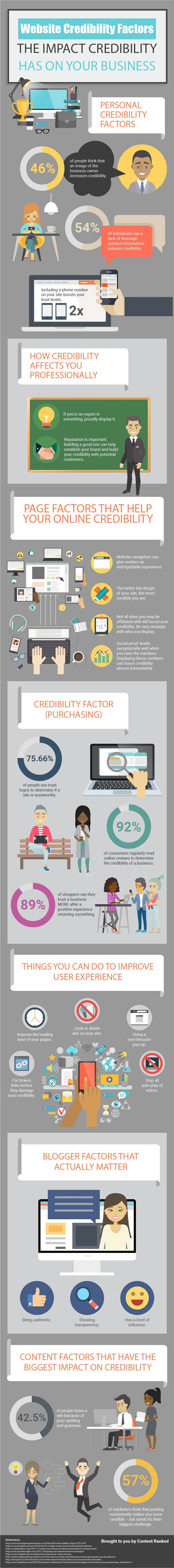 Credibility Factors That Impact the Success of Your Website [Infographic]