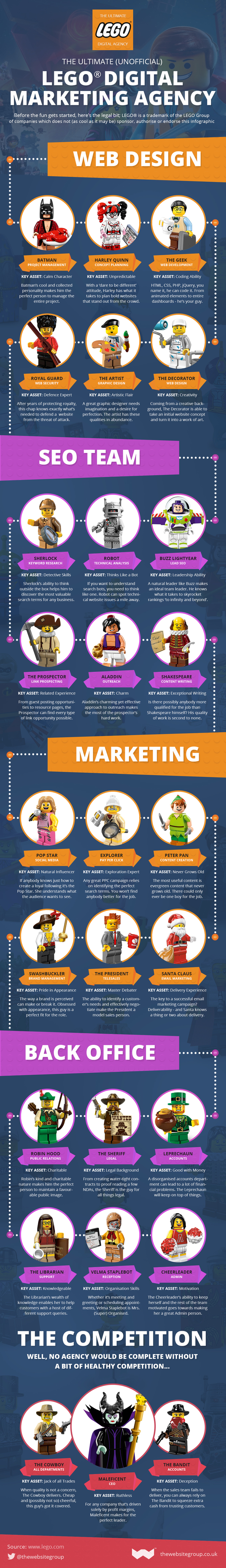 The Ultimate LEGO Marketing Dream Team [Infographic]