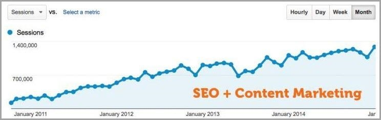 11 SEO Myths You Need To Stop Believing Today