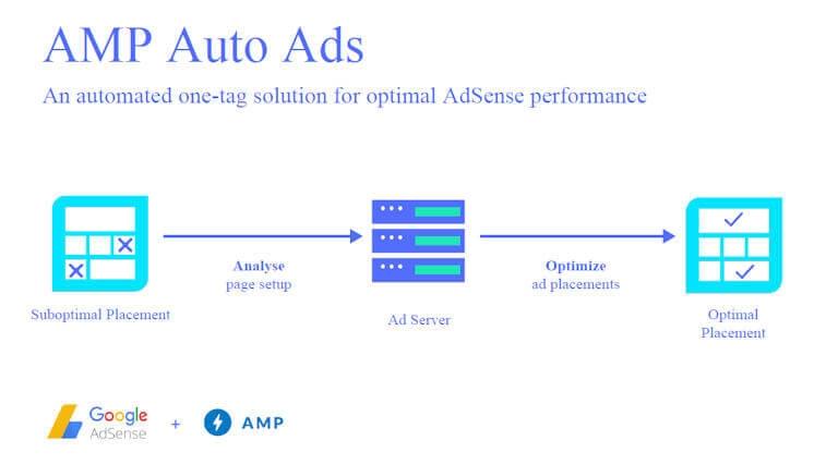AMP for Advanced SEOs: SMX Advanced insights