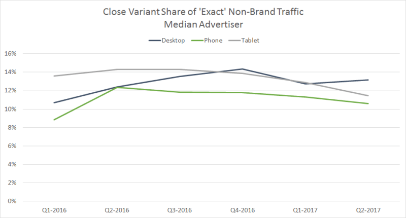 Early performance results from Google's update to close variants