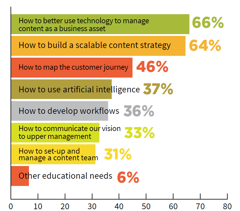 Learning to use content management martech is biggest educational need for marketers