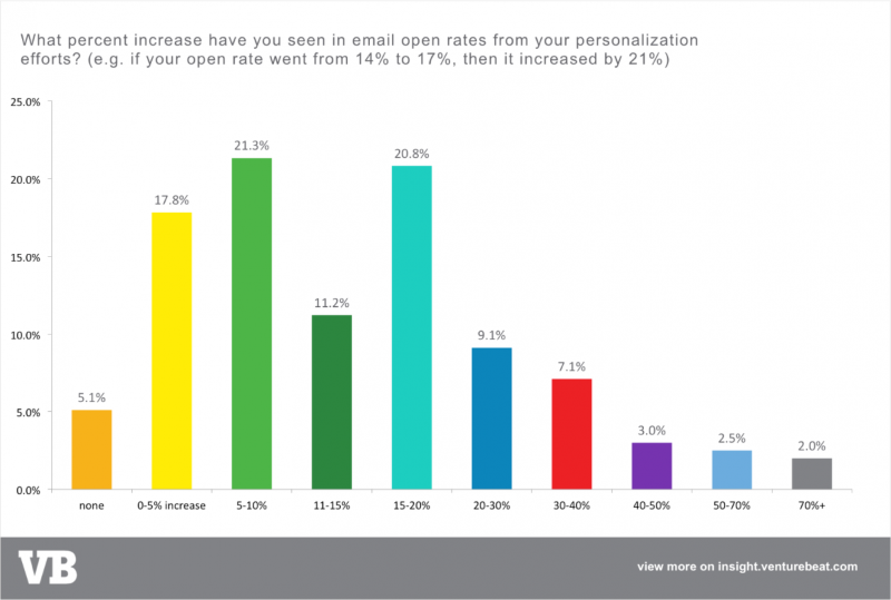 Email Marketing Report: Optimizing Performance in 2017