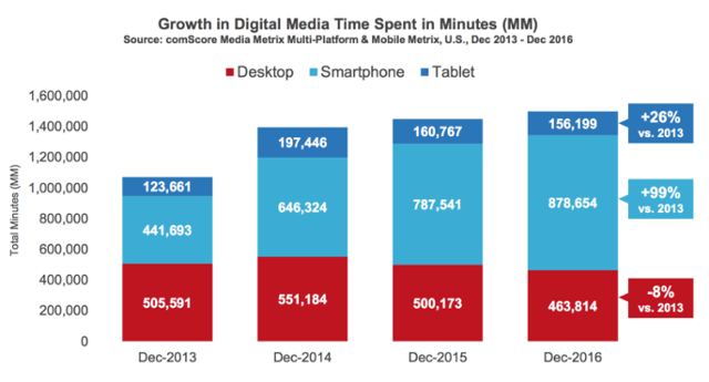 Digital Marketing Vs. Mobile Marketing Teams: What's the Difference?