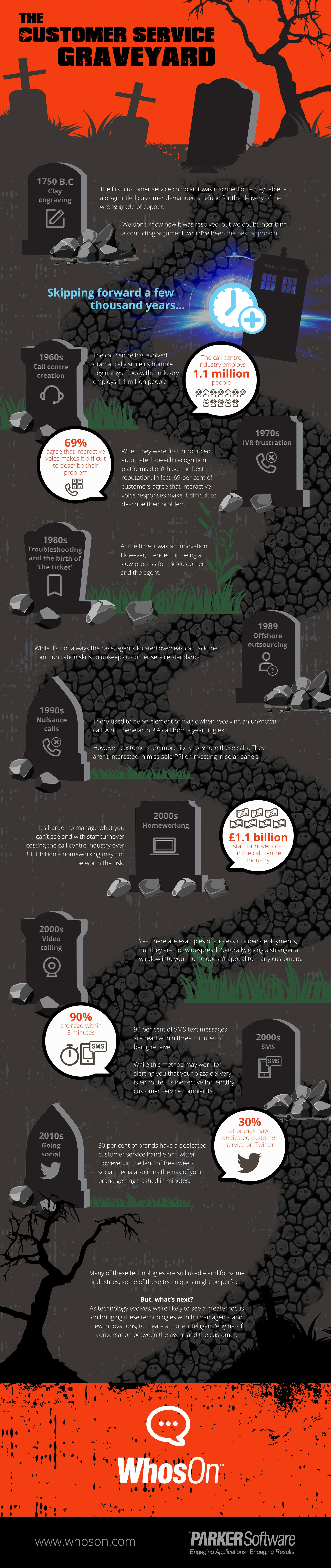 The Customer Service Graveyard [Infographic]