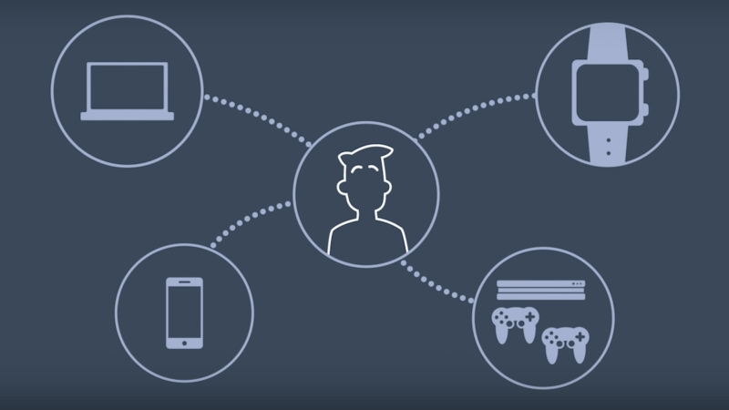 To understand customers, first you need to understand their Device Graphs