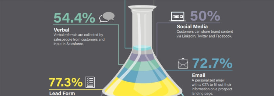 Which Referral Methods Are Generating New Customer? [Infographic]