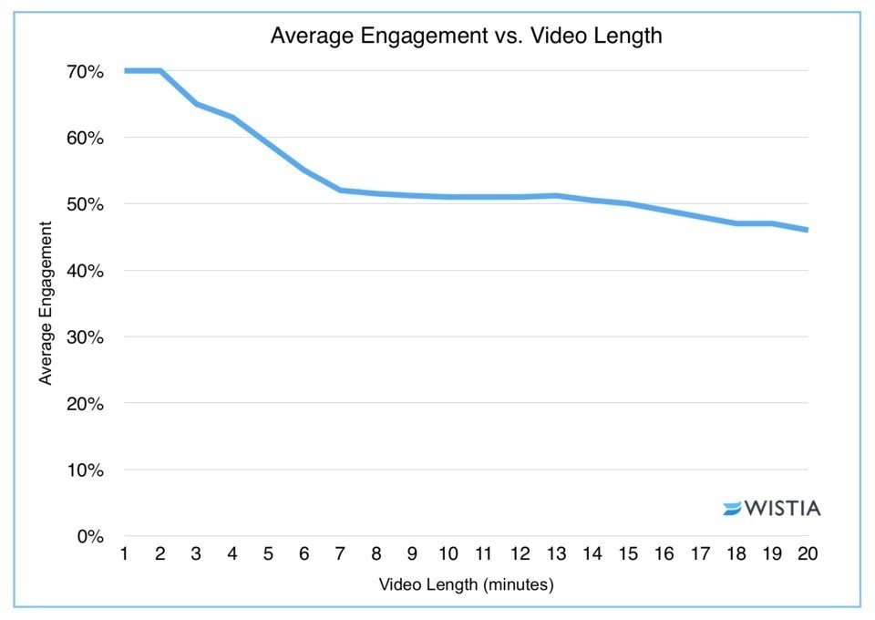 Create A Quick YouTube Campaign In Just 30 Minutes