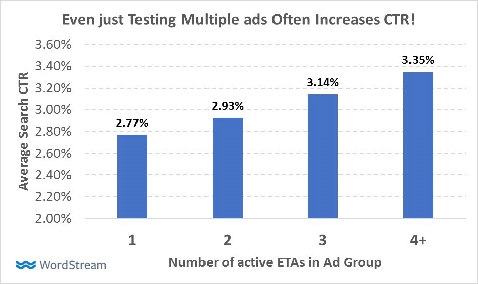 These 4 Forgotten AdWords Best Practices Still Matter – Here's Proof
