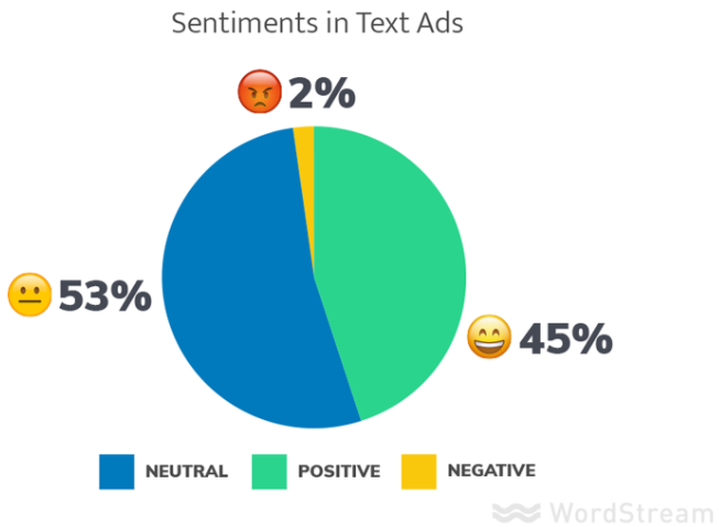 Positive vs. Negative Ads: Which Works Better?