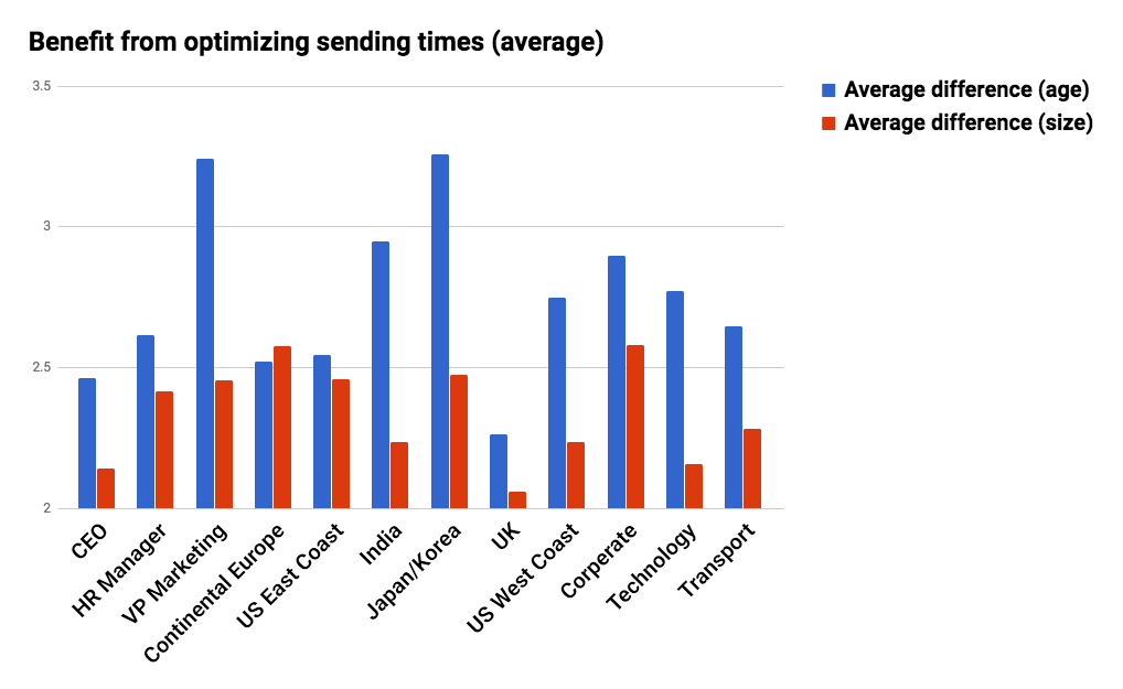 5 Reasons Why Finding the Best Time to Send Email Campaigns Matters
