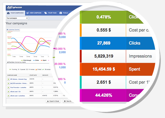 5 Facebook Advertising Tools That Will Save You Time And Money