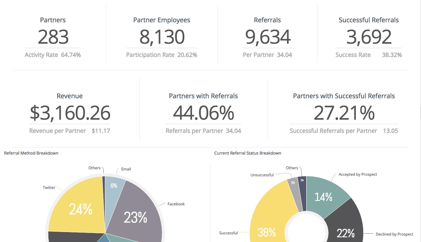 Building a Referral Partner Channel: Key Metrics For a Referral Partner Program
