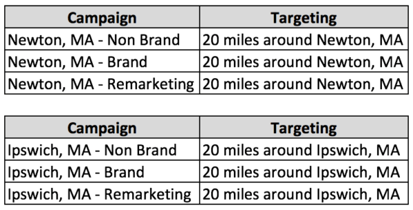 How to effectively segment accounts with multiple locations