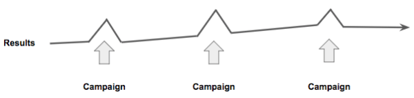 Why the marketing campaign is dead and what should replace it