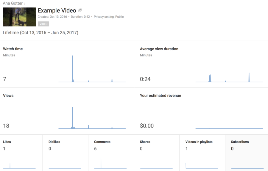 How to Optimize Your Social Media Videos for Conversions