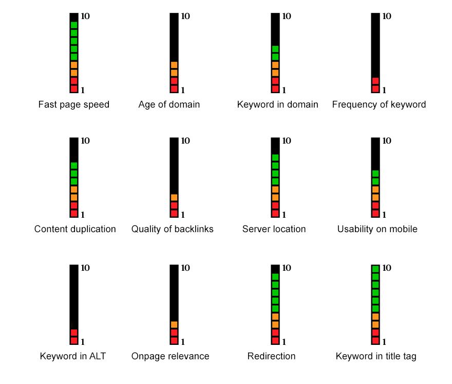 How I Explain Ranking Algorithms In SEO
