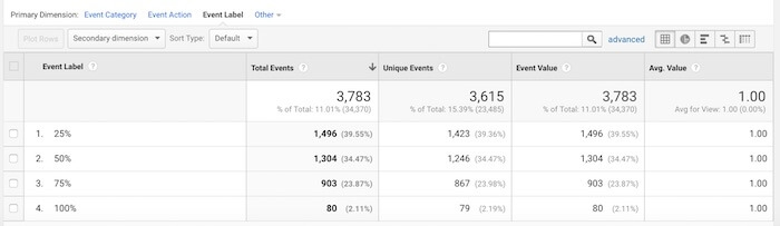 Measuring social traffic effectiveness when conversion is not the goal