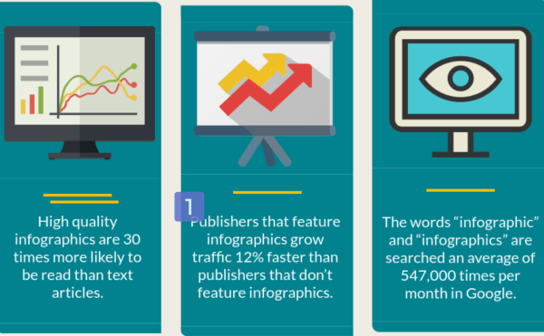How Effective is Content Marketing, As Shown Through Stats