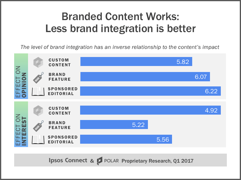 Does branded content drive brand lift? New research takes an in-depth look
