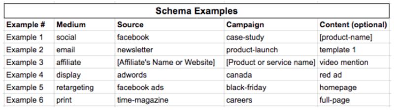 4 deceptive Google Analytics metrics that fool retail marketers
