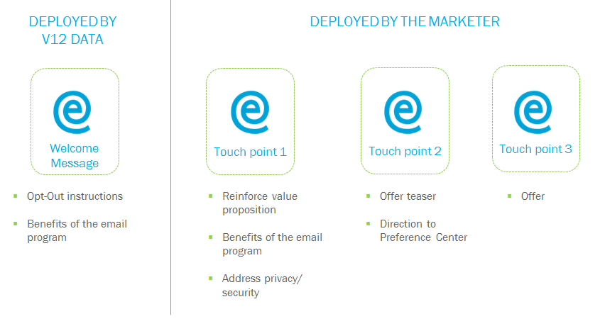 A Guide to Email Append Best Practices
